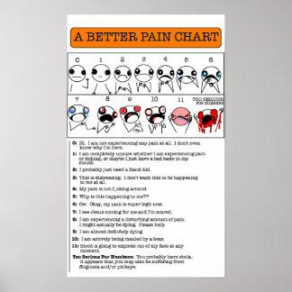 よりよい苦痛の図表 ポスター