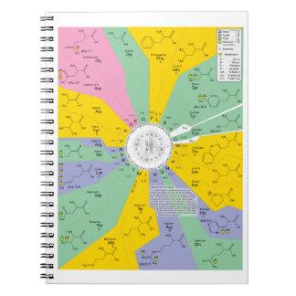 アミノ酸の残余を示す遺伝コードの図表 ノートブック