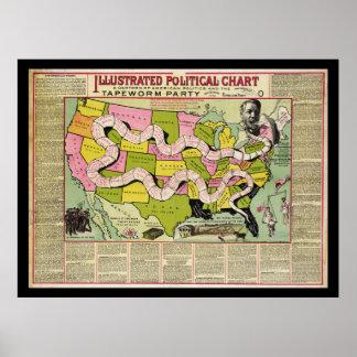 アメリカの政治およびサナダムシのパーティー[1888年] ポスター
