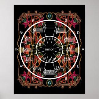 アールヌーボーの五番目の円 ポスター
