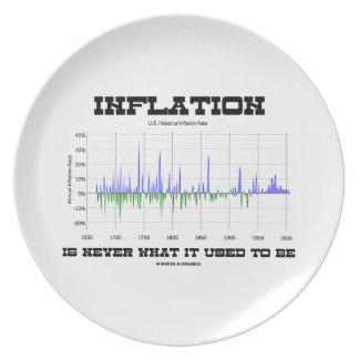 インフレーションは決してである経済学のが常であったものではないです プレート