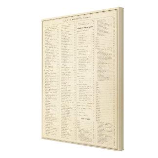 ウィスコンシンのページの歴史的地図書の索引 キャンバスプリント