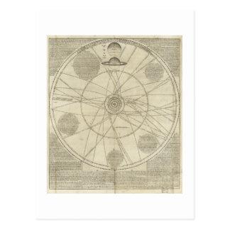 ウィリアムWhiston (1720年)著太陽系の図表 ポストカード