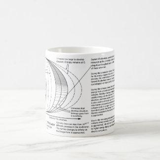オメガポイントMultiverseの図表 コーヒーマグカップ