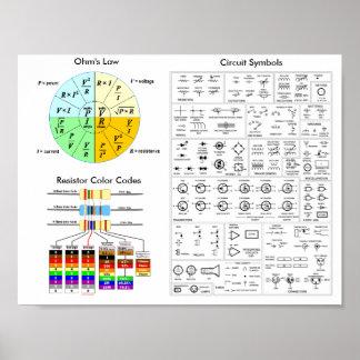 オームの法律、抵抗器のカラーコード、回路記号 ポスター