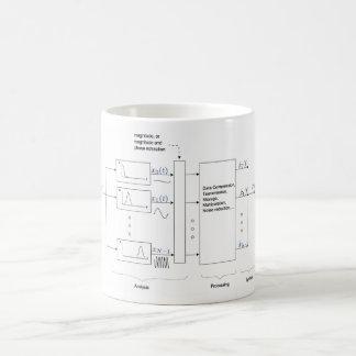 クラシックなヴォコーダーの分析及びResynthesis (Dudley 193 コーヒーマグカップ