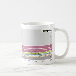 コネチカットに住んでいる人々が生まれたところ コーヒーマグカップ