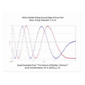 ドラムパッドの郵便はがきの大理石の圧延のグラフ ポストカード