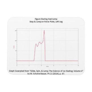 フィギュアスケートのアクセルグラフが付いている磁石 マグネット