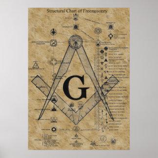 フリーメーソンの構造 ポスター
