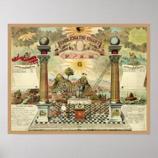 フリーメーソンの象徴的な図表 ポスター