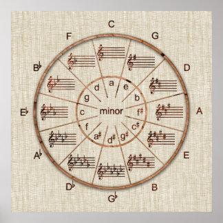 ミュージシャンのための木の五番目車輪の円 ポスター