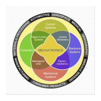 メカトロニクスの円の図表 キャンバスプリント