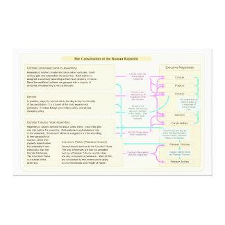 ローマ共和国の体質性の構造 キャンバスプリント