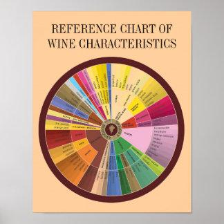 ワインの特徴の一覧表 ポスター