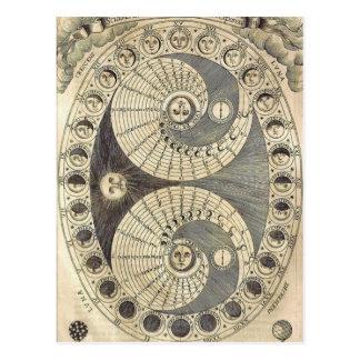 ヴィンテージの芸術Moonchart -月の段階 ポストカード