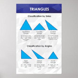 三角形-数学ポスター ポスター