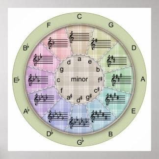 五番目のミュージカルのパッチワークの円 ポスター
