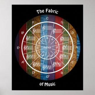 五番目の円は音楽の生地です ポスター