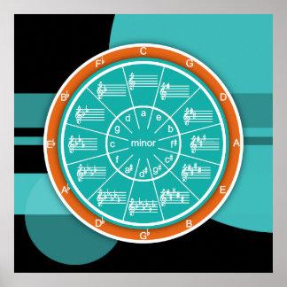 五番目の図表の芸術の円 ポスター