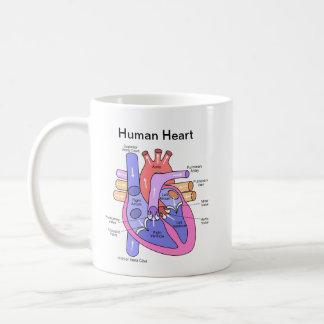 人間のハート コーヒーマグカップ
