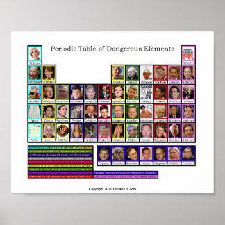 危ない要素の周期表-ポスター ポスター