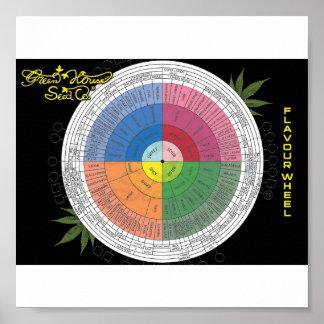 味の車輪 ポスター