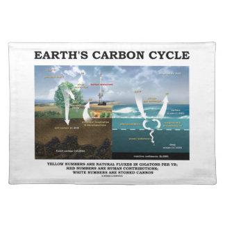 地球の炭素サイクル(地球科学) ランチョンマット