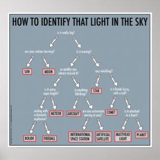天文学101: ポスター