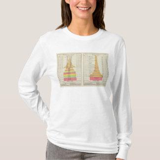 州1880-1890年による米国の製造業 Tシャツ