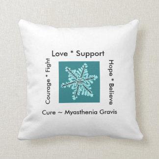 愛希望の戦い/治療- Myastheniaの認識度 クッション