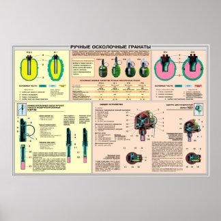 教育ポスター-手榴弾ソビエト連邦 ポスター