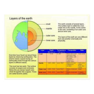 教育、科学、地球の層 ポストカード