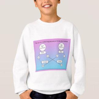 教育、科学、生命科学、染色体 スウェットシャツ