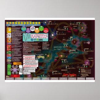 星間ポスター地図、3nd版高いフロンティア ポスター