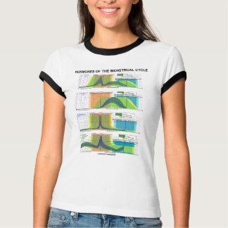 月経(月経)のホルモン Tシャツ