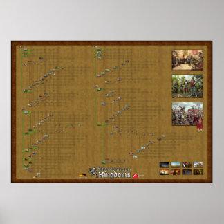 本拠地の王国-研究ポスター ポスター
