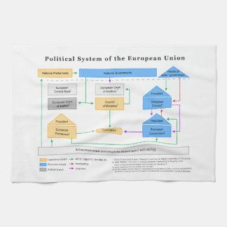 欧州連合の図表の政治体制 キッチンタオル