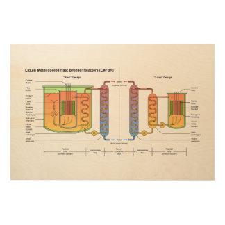 液体の金属の快速増殖原子炉リアクター設計図 ウッドウォールアート