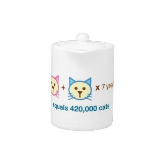 猫の数学の茶ポット