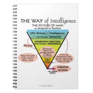 知性のノートの方法 ノートブック