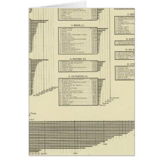 石版刷にされた図表は都市で製造します カード