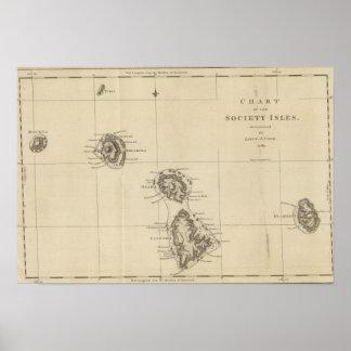社会の島、タヒチ ポスター