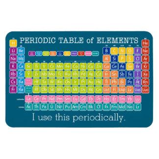 私は要素のこの周期的に周期表を使用します マグネット