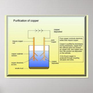 科学、銅の産業浄化 ポスター