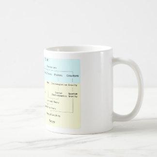 素粒子のマグの階層 コーヒーマグカップ