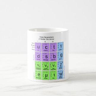 素粒子の標準モデル コーヒーマグカップ