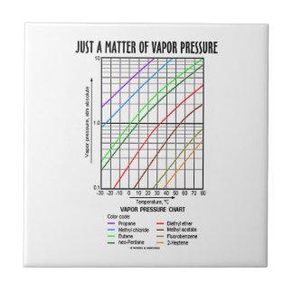 蒸気圧(化学)のちょうど問題 タイル