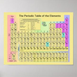 要素の周期表 ポスター