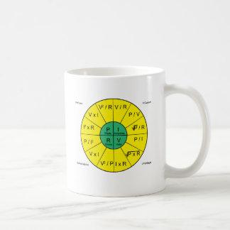 車輪オームの法律の コーヒーマグカップ